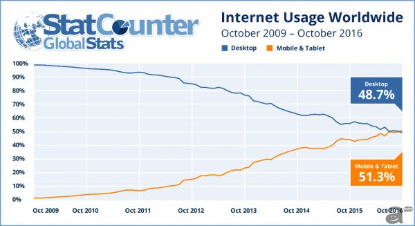 internet usage worldwide